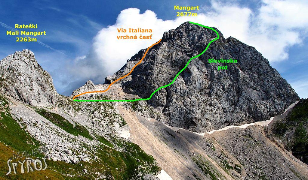 Mangart - výstupová cesta a zostup