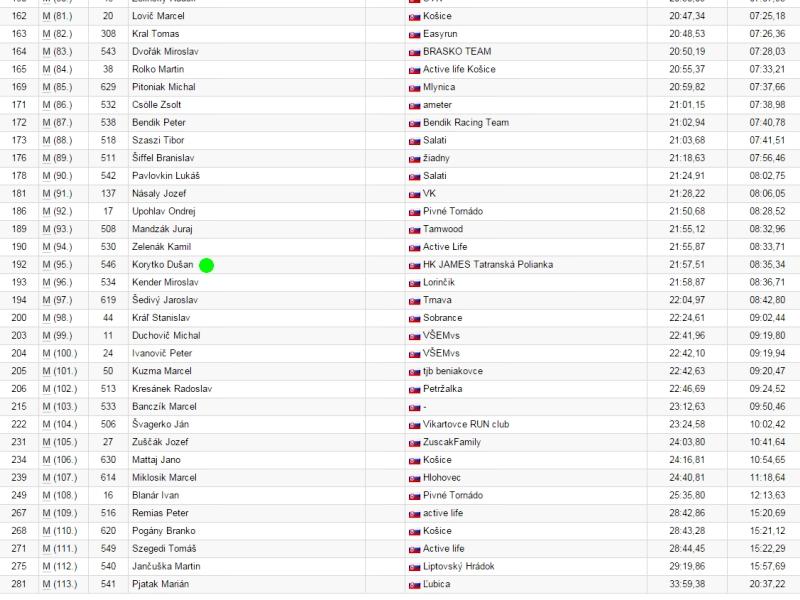 tatry-running-tour-night-run-results